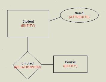 Er Diagram Dbms In Hindi Wiring Diagrams Best