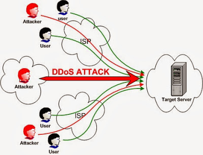 D DOS ATTACK IN HINDI
