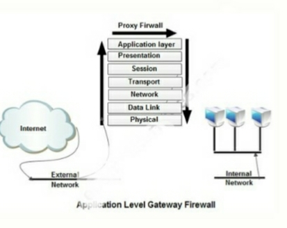 What is firewall in hindi and types of firewall in hindi