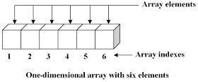 one dimensional array in hindi