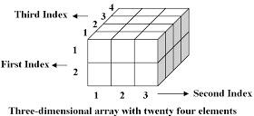 vb.net array multi dimensional in hindi