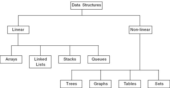 data structure classification in hindi