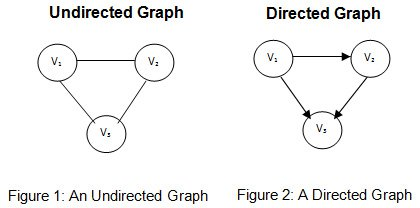undirected and directed data structure graph in hindi