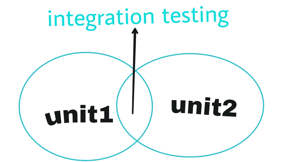 Image result for integration testing in hindi