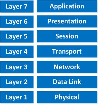 protocols networking in hindi