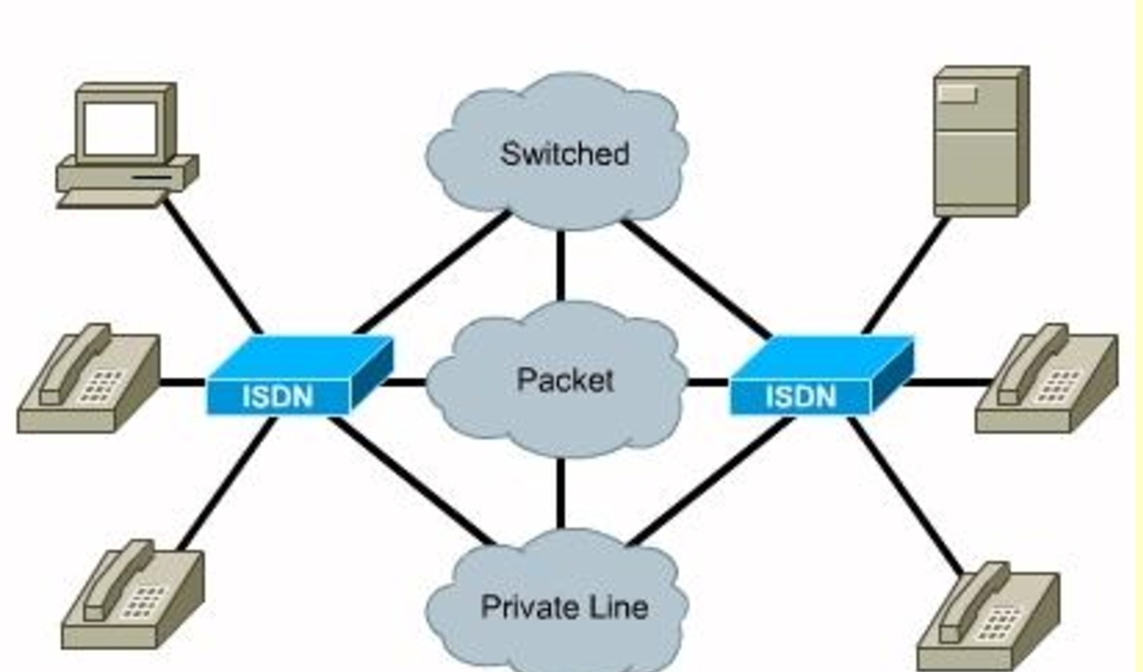ISDN (integrated service data network) in hindi its types