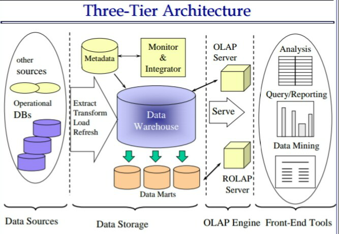 datawarehouse thesis Abstract this thesis aims to provide new insights on data lineage computations within the credit suisse data warehouse environment we propose a system to compute the lineage, targeted at business users without technical knowledge about it systems.