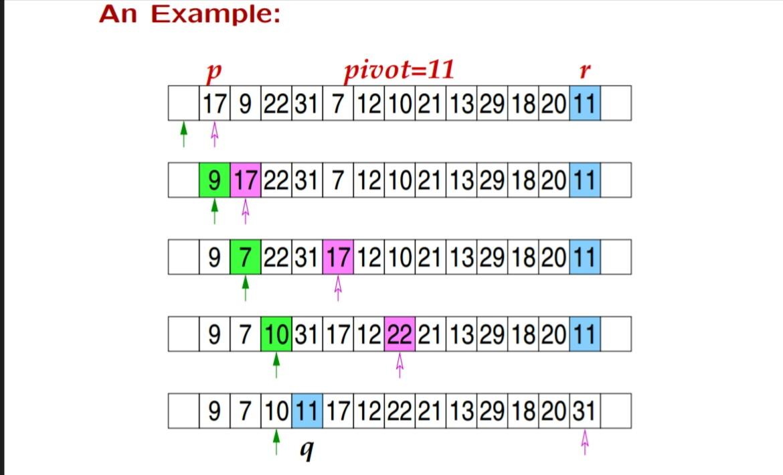Quick sort example