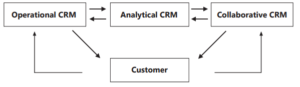 types of crm in hindi