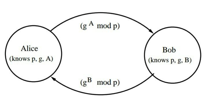 Diffie hellman algorithm