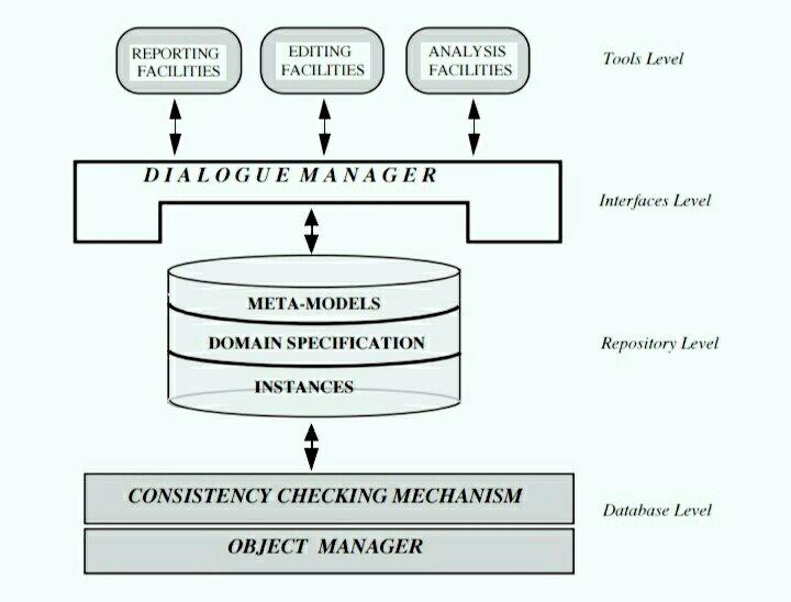 Case tools architecture