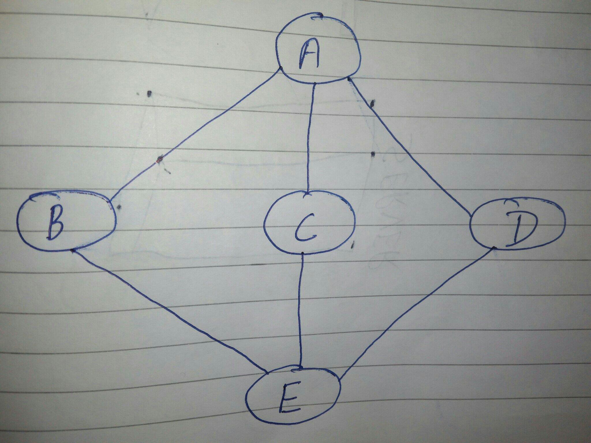 Bfs algorithm example