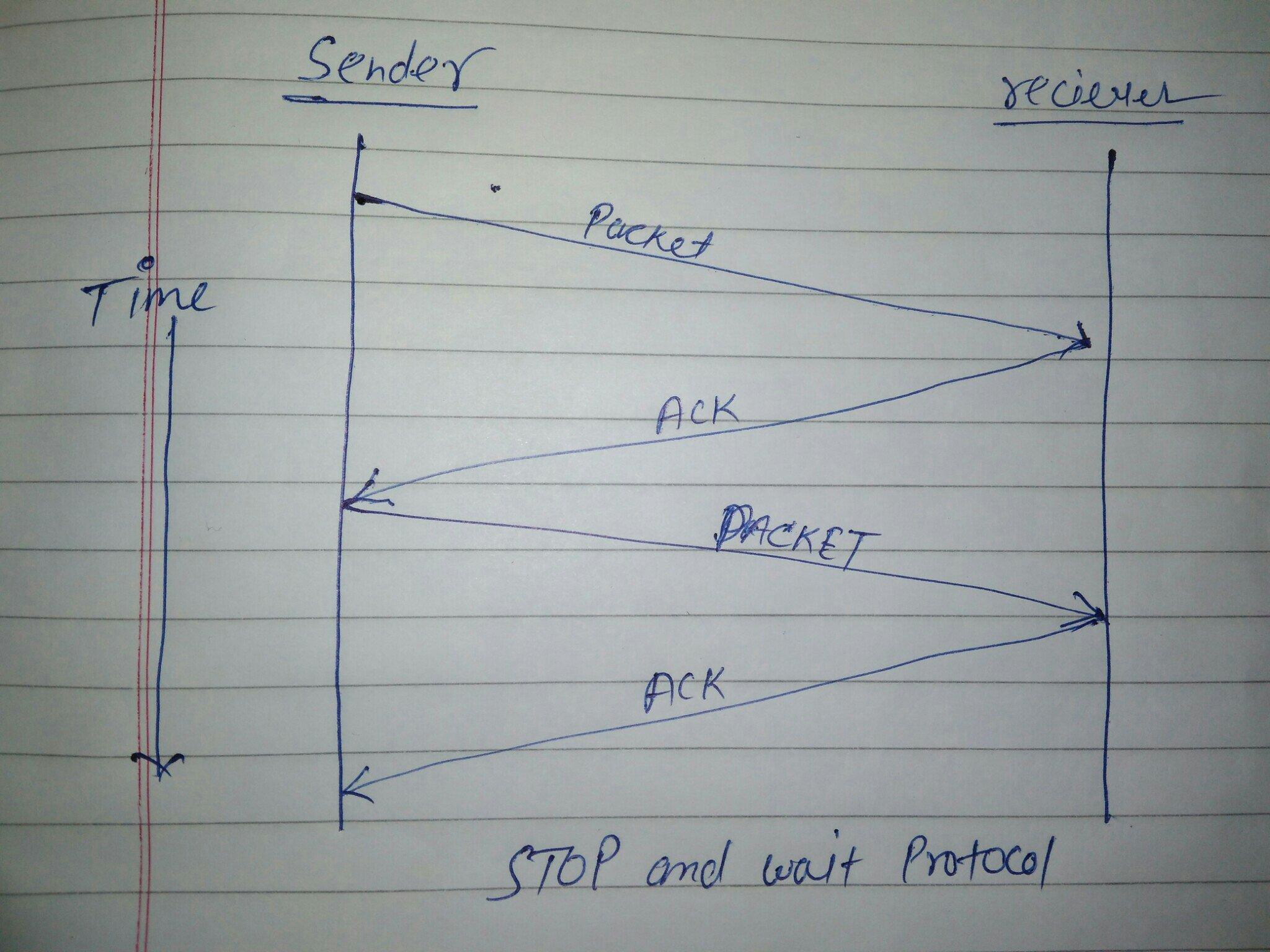 Stop & wait protocol