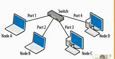 networking device in hindi repeater, hub, switch, bridge
