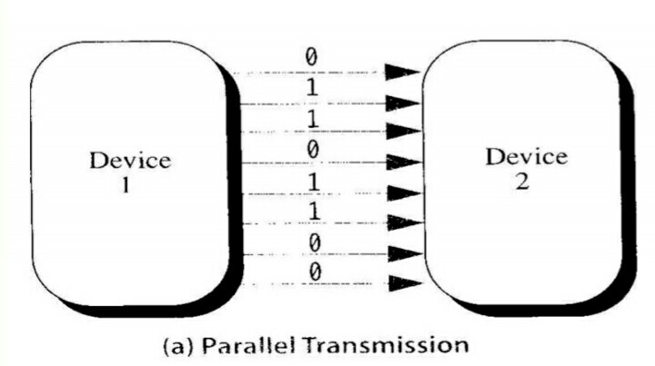 parallel transmission hindi