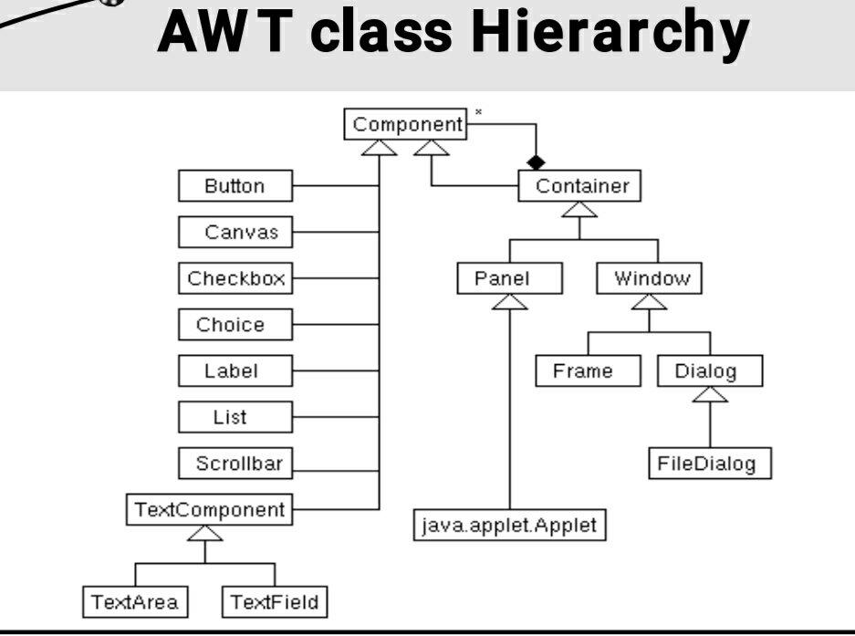 Java awt class