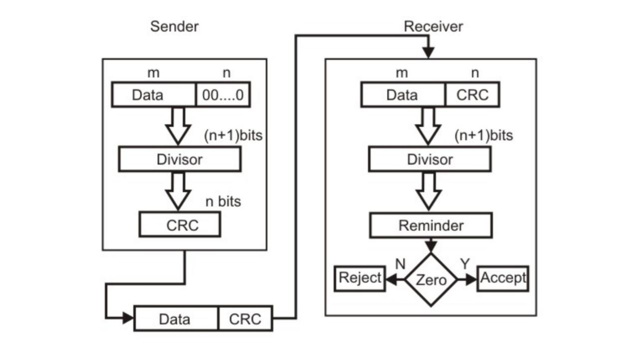 Crc method