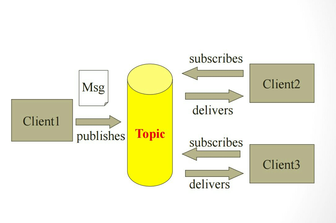 Publisher subscriber messaging domain