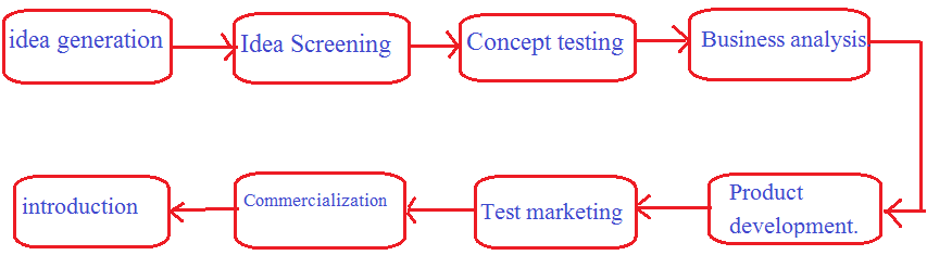 product development steps in hindi