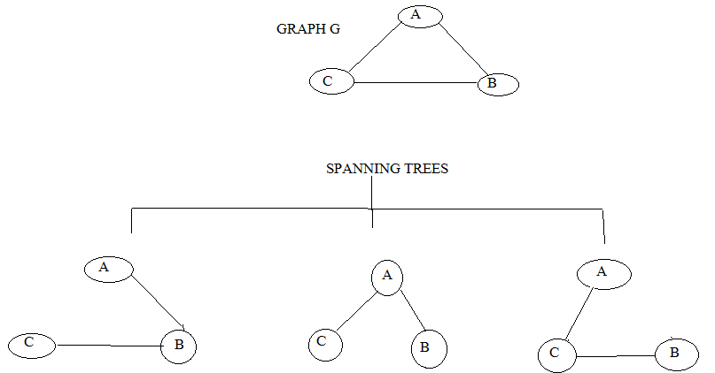 Spanning tree in hindi