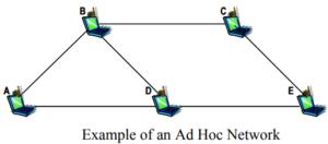 wireless ad hoc network in hindi