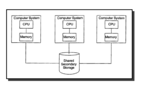shared disk system in hindi parallel database