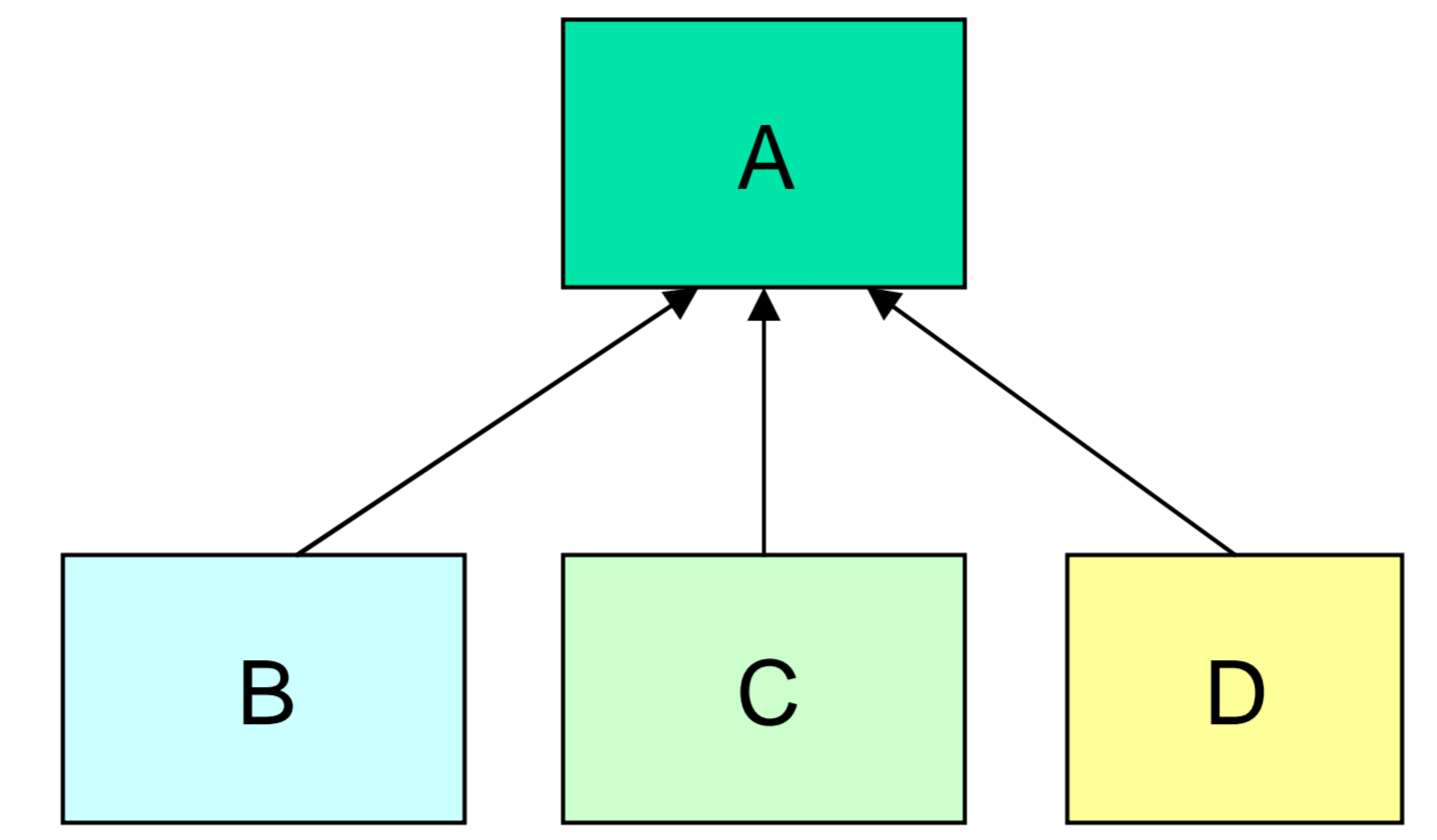 Hierarchical inheritance in hindi