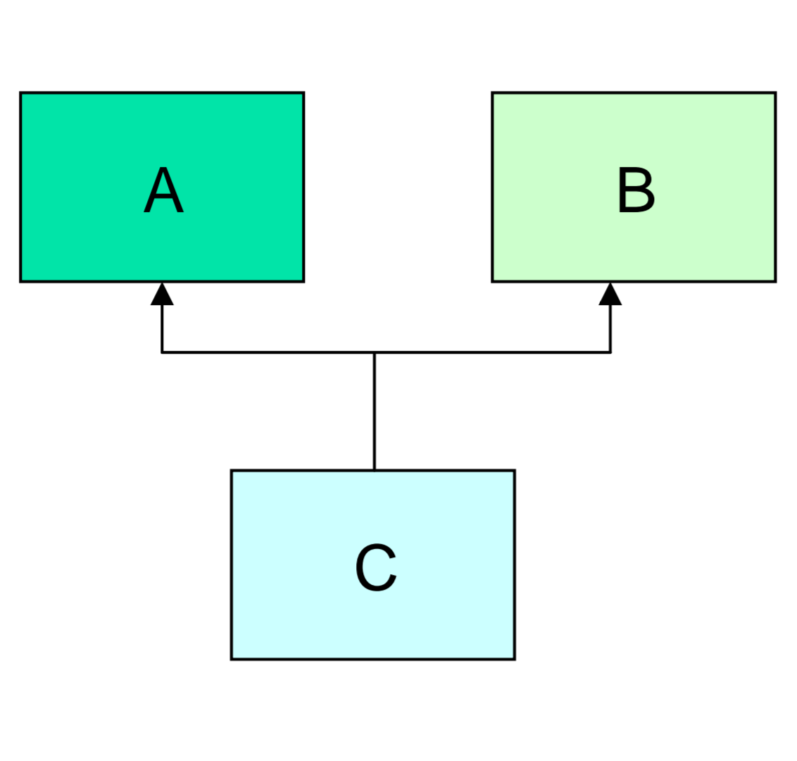 Multiple inheritance in hindi