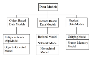 types of data models in hindi