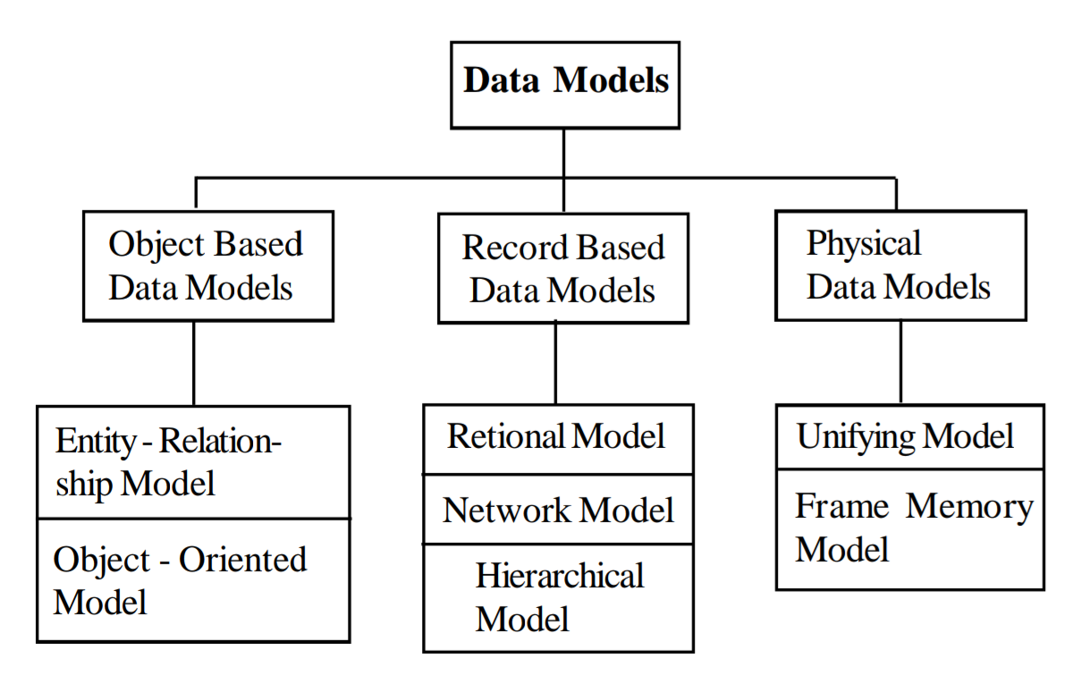 types of data models in hindi - डेटा मॉडल के