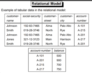 relational model in hindi