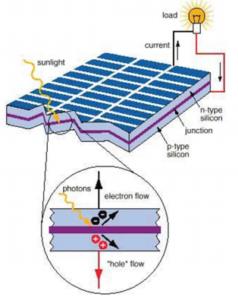 solar cells construction in hindi