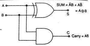 half adder logic diagram