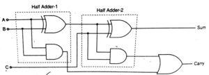 Designing of Full Adder using Half Adder in hindi
