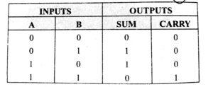 half adder truth table in hindi