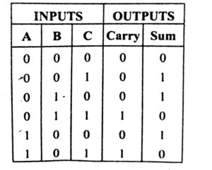 full adder truth table in hindi