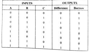 full substractor truth table in hindi