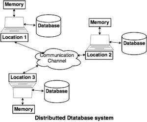 distributed database in hindi