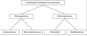 types of distributed database system in hindi