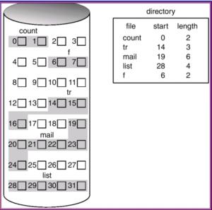 contiguous file allocation methods