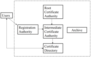 PKI public key infrastructure in hindi