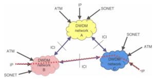 dwdm in hindi