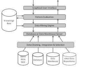 data mining architecture in hindi