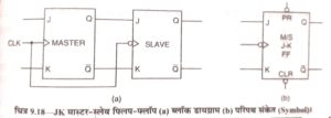 jk master-slave flip flop in hindi