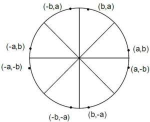 Bresenham's circle Algorithm in hindi