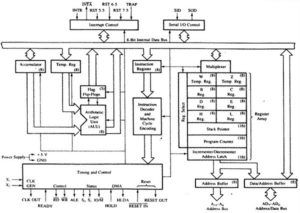 block diagram of 8085 microprocessor in hindi - architectureehindistudy